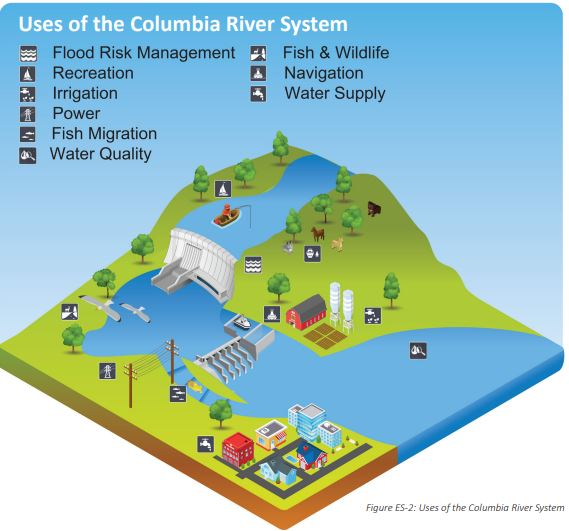 uses of the system USBR
