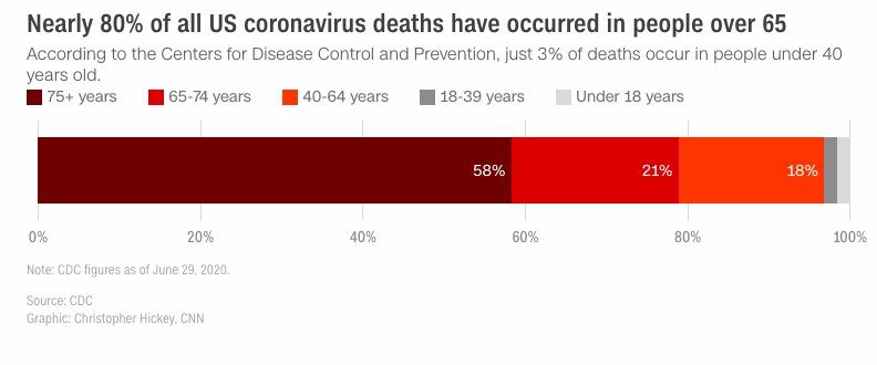 US coronavirus deaths by age