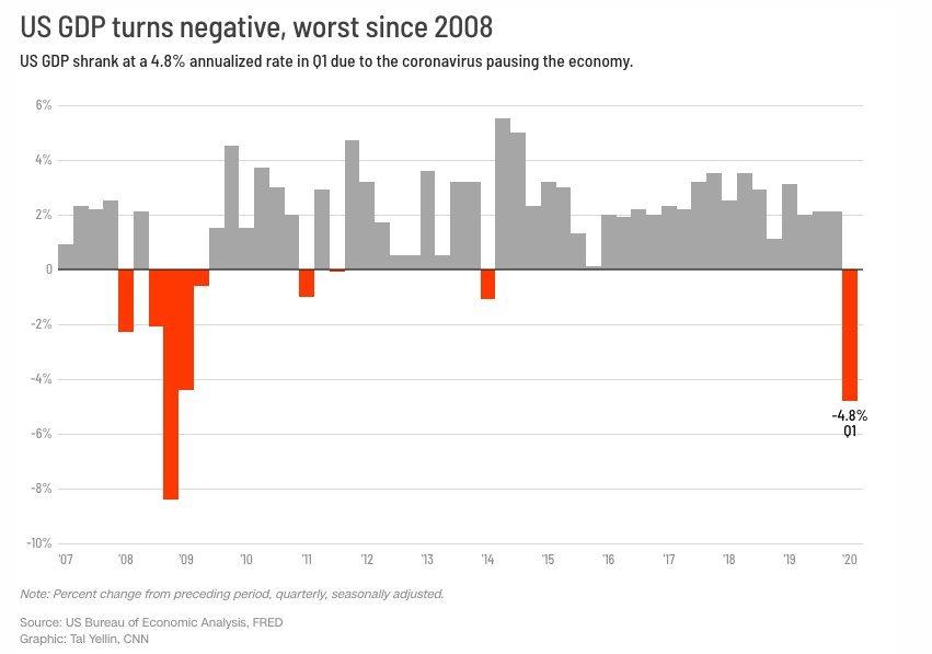US GDP (2007-2020)