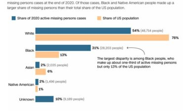 Black and Native Americans make up disproportionate share of active missing persons cases.